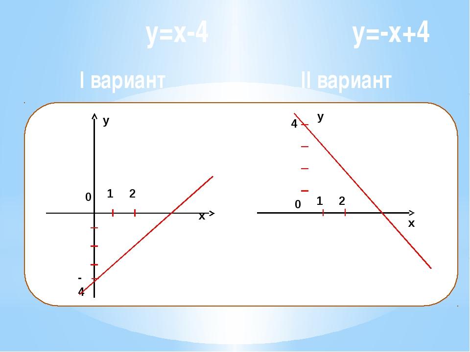 y=x-4 y=-x+4 I вариант II вариант x y 1 2 0 -4 x 1 2 0 4 y