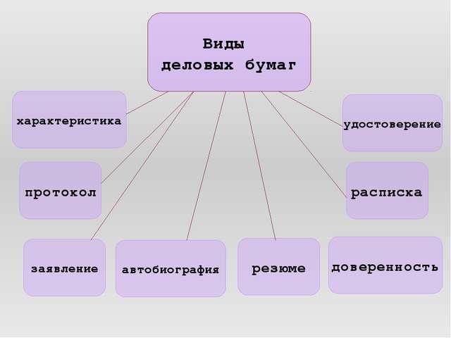 Виды деловых бумаг характеристика протокол заявление расписка доверенность ре...