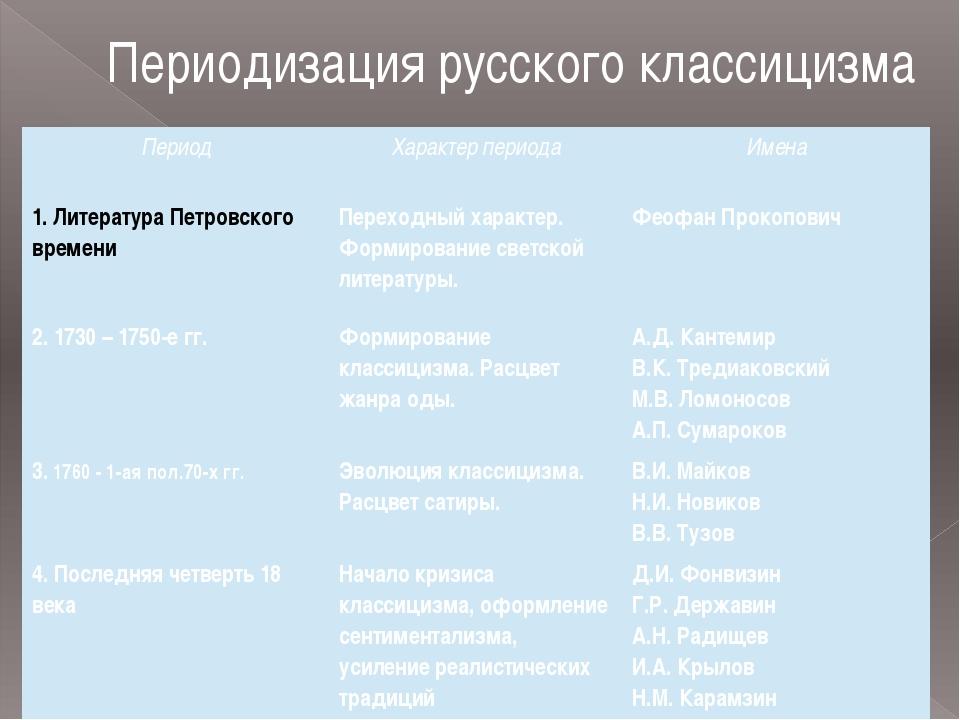 Периодизация русского классицизма Период Характер периода Имена 1. Литература...