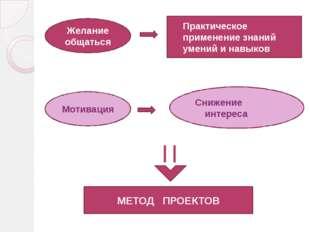 Желание общаться Практическое применение знаний умений и навыков Мотивация Сн