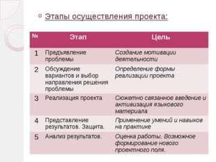 Этапы осуществления проекта: № Этап Цель 1 Предъявление проблемы Создание мот