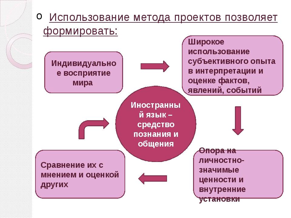 Иностранный язык – средство познания и общения Индивидуальное восприятие мира...