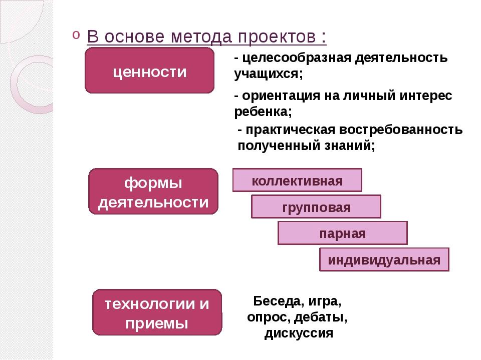 В основе метода проектов : ценности - целесообразная деятельность учащихся; -...