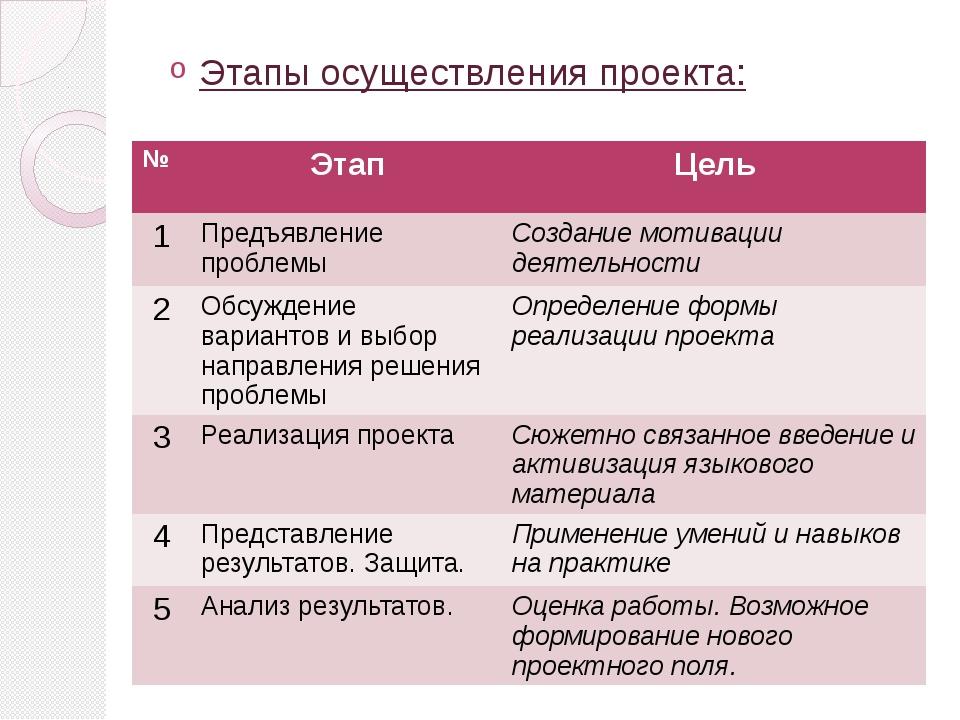 Этапы осуществления проекта: № Этап Цель 1 Предъявление проблемы Создание мот...