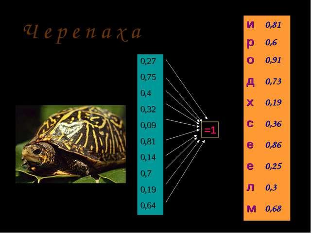 =1 Ч е р е п а х а 0,27 0,75 0,4 0,32 0,09 0,81 0,14 0,7 0,19 0,64 и0,81 р0...