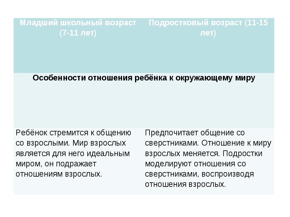 Младший школьный возраст (7-11 лет)Подростковый возраст (11-15 лет) Особенно...