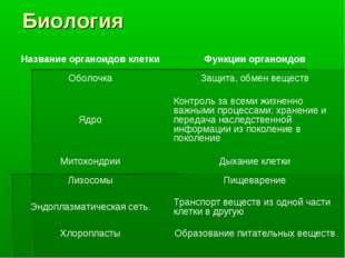 Биология Название органоидов клеткиФункции органоидов ОболочкаЗащита, обмен