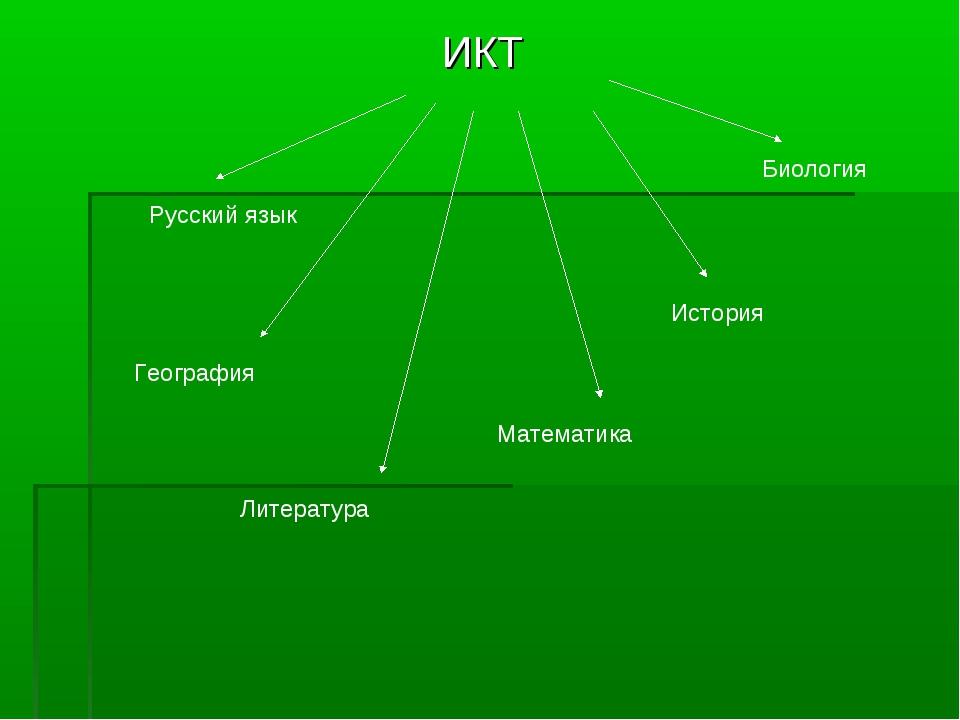 ИКТ Русский язык География Литература Математика История Биология