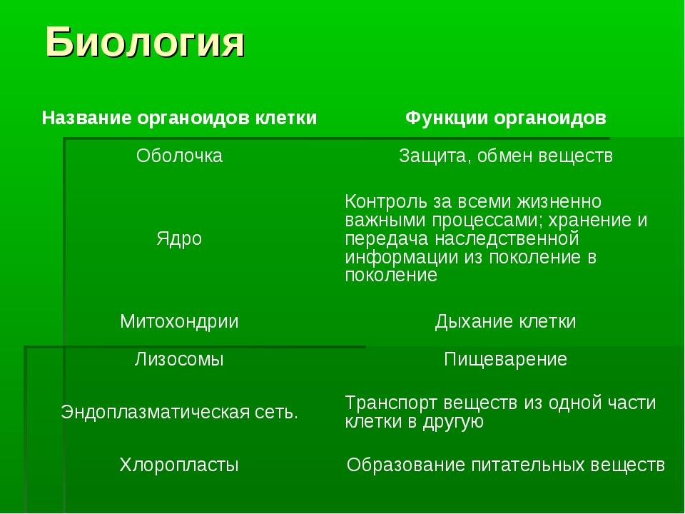 Биология Название органоидов клеткиФункции органоидов ОболочкаЗащита, обмен...