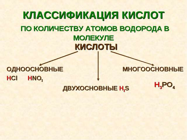 КЛАССИФИКАЦИЯ КИСЛОТ ПО КОЛИЧЕСТВУ АТОМОВ ВОДОРОДА В МОЛЕКУЛЕ КИСЛОТЫ ОДНООСН...