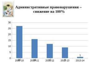 Административные правонарушения – снижение на 100%