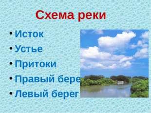 Схема реки Исток Устье Притоки Правый берег Левый берег