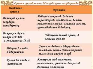 Органы управления Московского государства Название органа Функции Великий кня