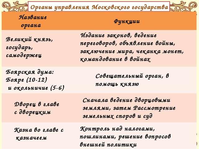 Органы управления Московского государства Название органа Функции Великий кня...