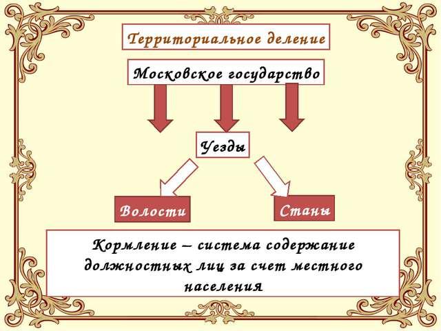 Территориальное деление Московское государство Уезды Волости Станы Кормление...