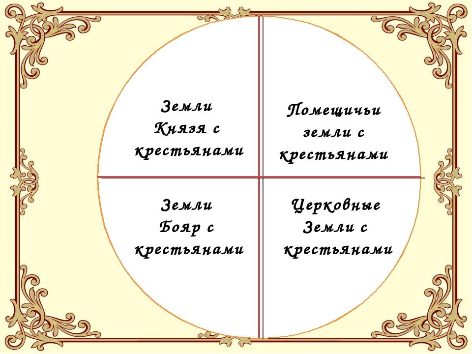 Земли Князя с крестьянами Земли Бояр с крестьянами Церковные Земли с крестьян...