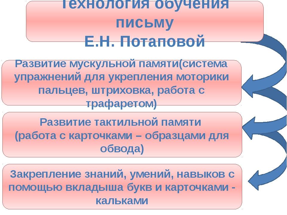 Технология обучения письму Е.Н. Потаповой Развитие мускульной памяти(система...