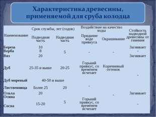 НаименованиеСрок службы, лет (годов)Воздействие на качество водыСтойкость