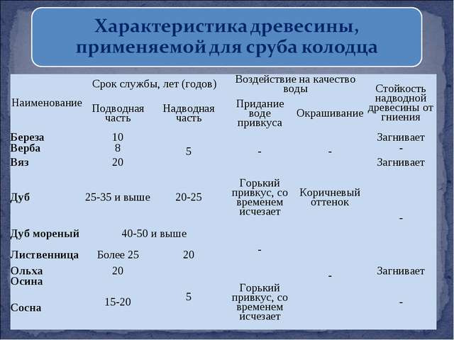 НаименованиеСрок службы, лет (годов)Воздействие на качество водыСтойкость...