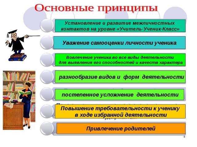 * Установление и развитие межличностных контактов на уровне «Учитель-Ученик-К...