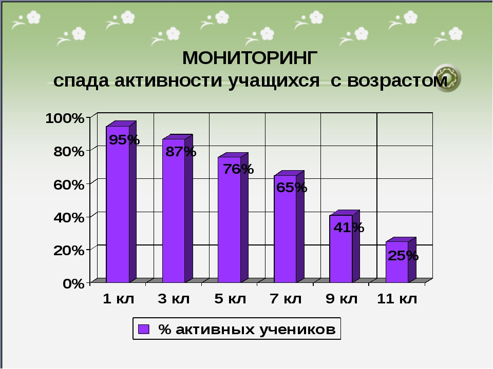 * МОНИТОРИНГ спада активности учащихся с возрастом