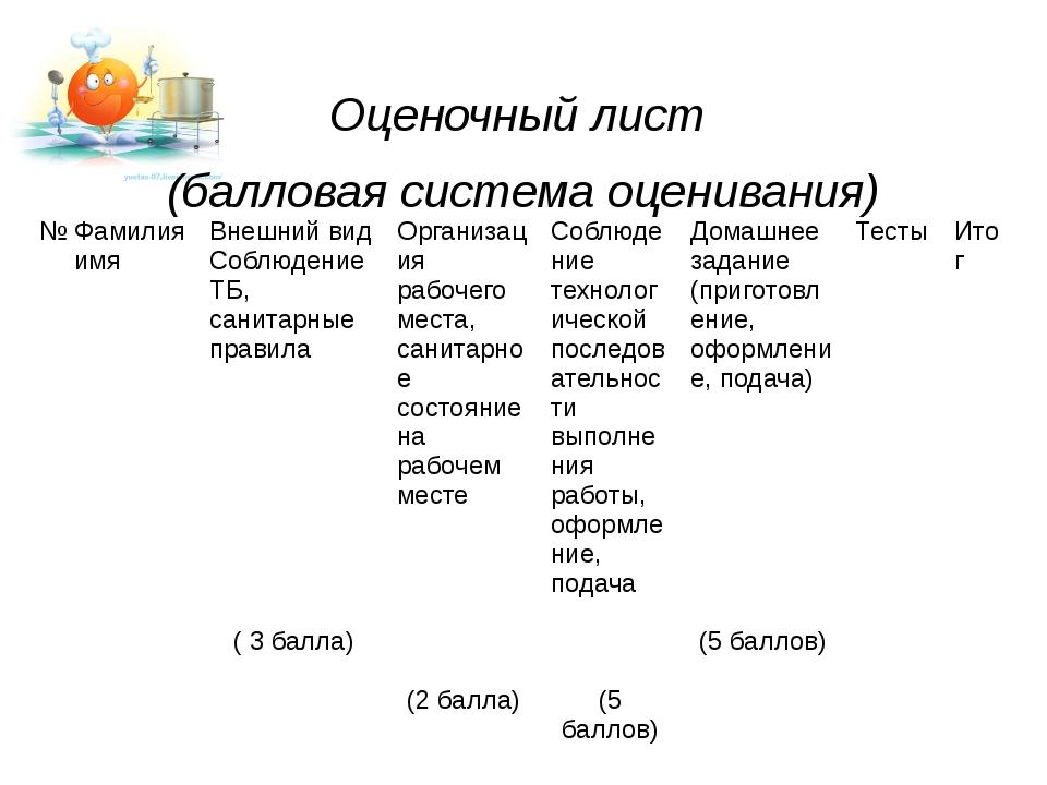 Оценочный лист (балловая система оценивания) № Фамилия имя Внешний вид Соблюд...