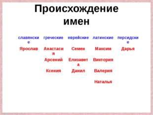 Происхождение имен славянские греческие еврейские латинские персидские Яросла
