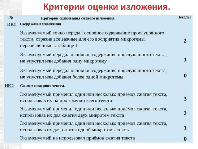 Критерии оценки изложения. № Критерии оценивания сжатого изложения Баллы ИК1...