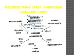 Межотраслевые  связи  химической промышленности