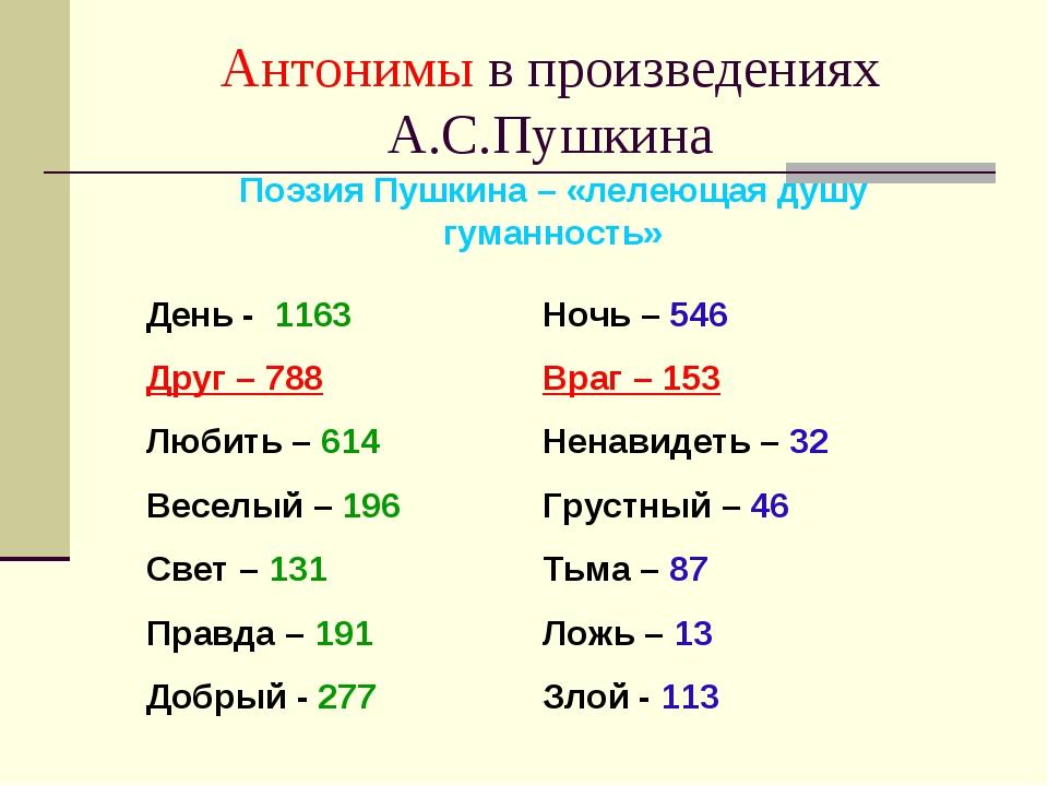 Антонимы в произведениях А.С.Пушкина День - 1163 Друг – 788 Любить – 614 Весе...