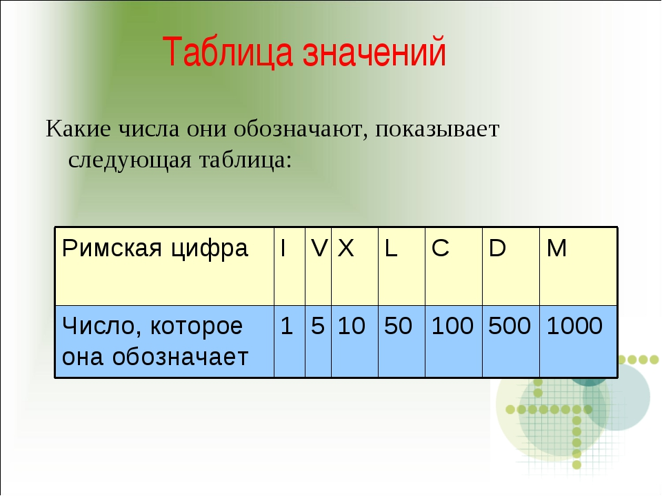 Таблица значений Какие числа они обозначают, показывает следующая таблица: