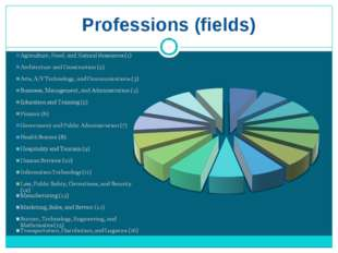 Professions (fields)