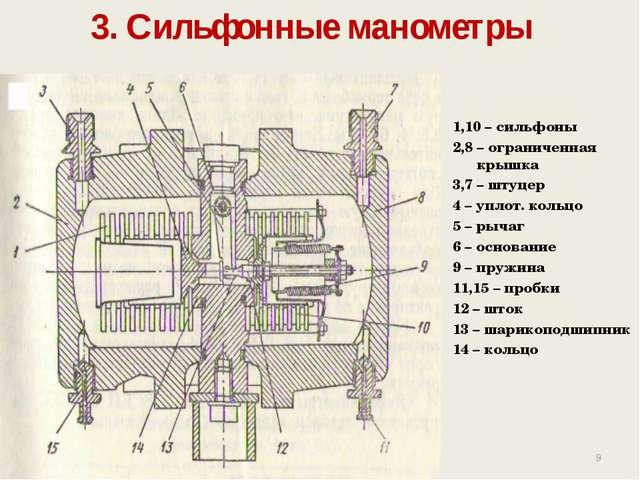 3. Сильфонные манометры 1,10 – сильфоны 2,8 – ограниченная крышка 3,7 – штуц...