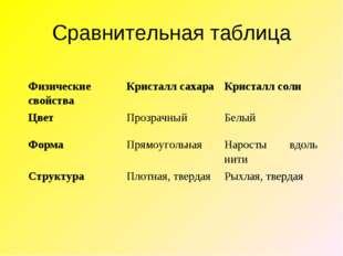 Сравнительная таблица Физические свойстваКристалл сахараКристалл соли Цвет