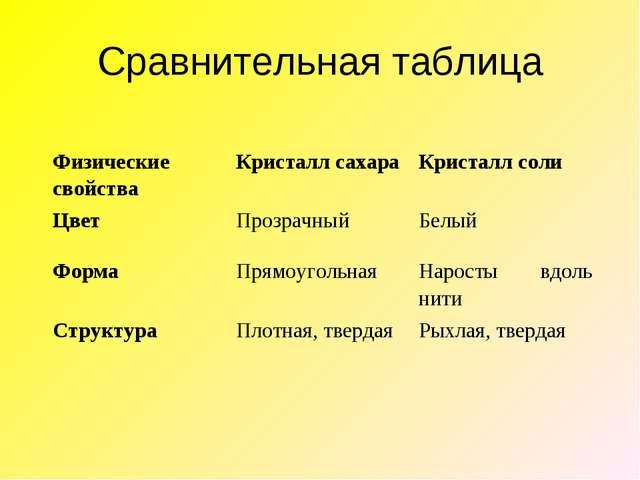 Сравнительная таблица Физические свойстваКристалл сахараКристалл соли Цвет...