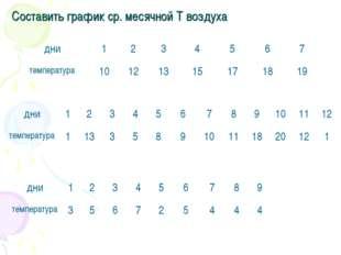 Составить график ср. месячной T воздуха дни1234567 температура10121