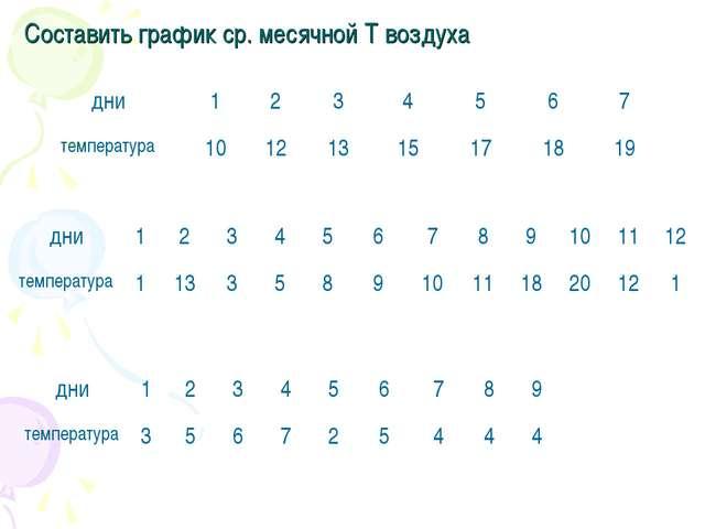 Составить график ср. месячной T воздуха дни1234567 температура10121...