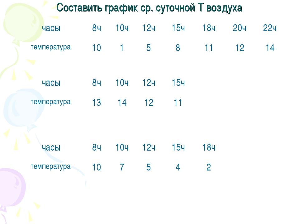 Составить график ср. суточной T воздуха часы8ч10ч12ч15ч18ч20ч22ч темпе...