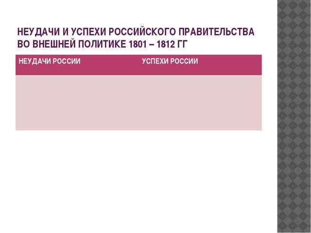 НЕУДАЧИ И УСПЕХИ РОССИЙСКОГО ПРАВИТЕЛЬСТВА ВО ВНЕШНЕЙ ПОЛИТИКЕ 1801 – 1812 ГГ...