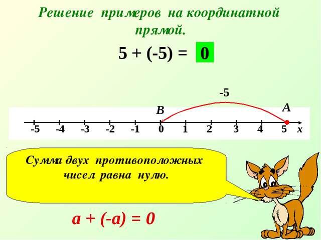 Решение примеров на координатной прямой. 5 + (-5) = -5 А В 0 Сумма двух проти...