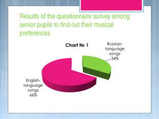 Results of the questionnaire survey among senior pupils to find out their mus