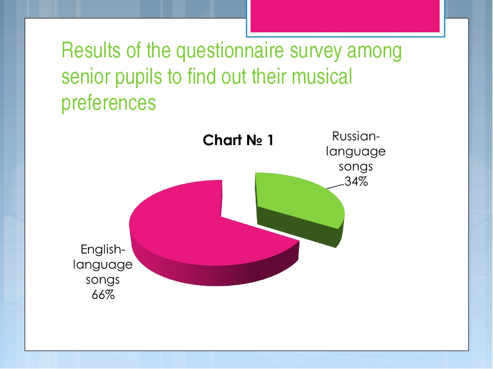 Results of the questionnaire survey among senior pupils to find out their mus...