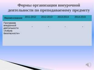Формы организации внеурочной деятельности по преподаваемому предмету наименов
