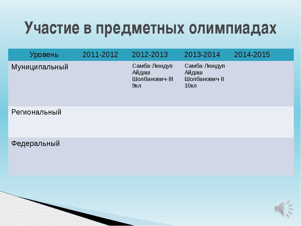 Участие в предметных олимпиадах Уровень 2011-2012 2012-2013 2013-2014 2014-...
