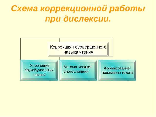 Схема коррекционной работы при дислексии. Автоматизация слогослияния