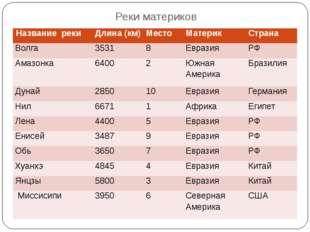 Реки материков Названиереки Длина (км) Место Материк Страна Волга 3531 8 Евра