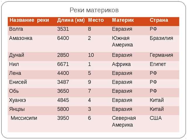 Реки материков Названиереки Длина (км) Место Материк Страна Волга 3531 8 Евра...