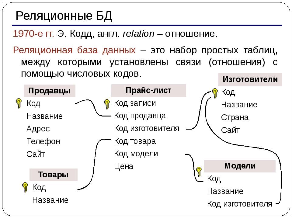 Реляционные БД 1970-е гг. Э. Кодд, англ. relation – отношение. Реляционная б...
