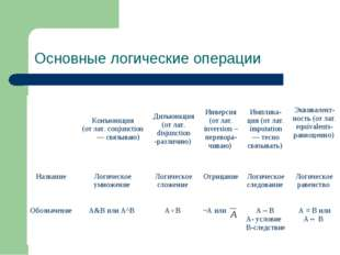 Симанова Т.С. Основные логические операции Конъюнкция (от лат. conjunction —