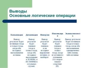 Выводы Основные логические операции КонъюнкцияДизъюнкцияИнверсияИмпликация
